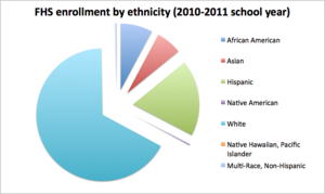Framingham High School - A pie chart showing FHS enrollment by ethnicity for the 2010–2011 school year. See right for exact statistics