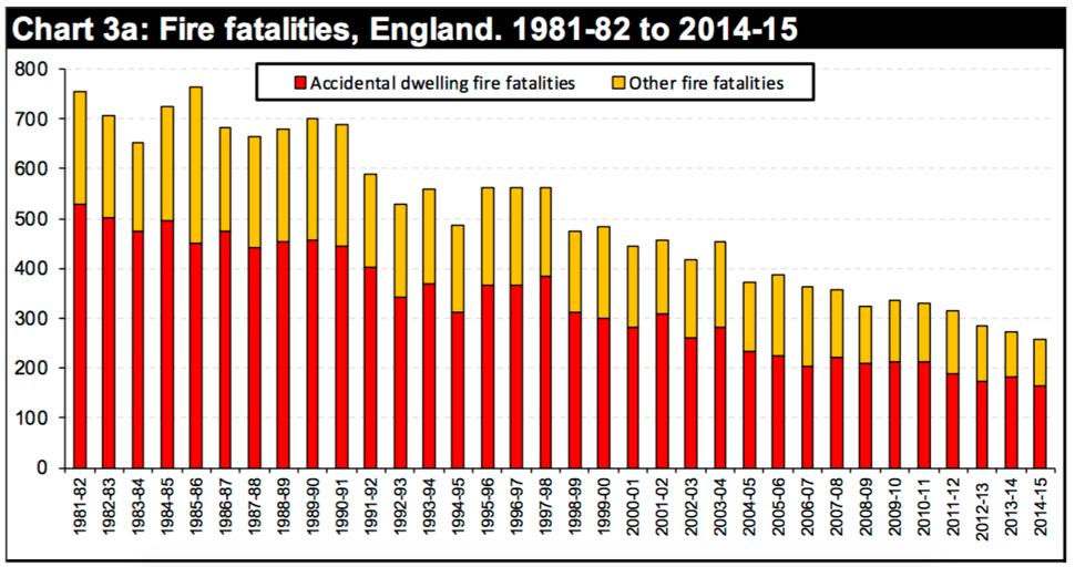 Fire casualties in the UK