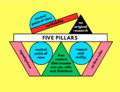 Five pillars of Wikipedia + three core content policies.png