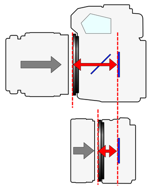 Flange focal distance - Diagram Illustrating the Flange Focal length of an SLR–type and a mirrorless–type camera