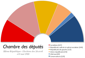 French legislative election, 1910 - Image: France Chambre des deputes 1910