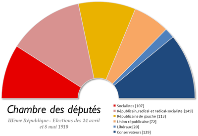 France chambre des deputes - Chambre nationale des commissaires priseurs ...