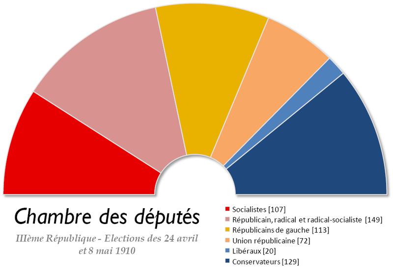 Fichier:France Chambre des deputes 1910.png