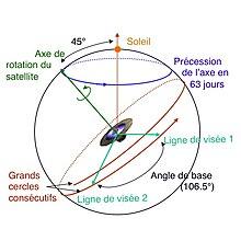schéma de balayage de mesure de gaia