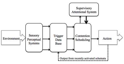 Consolidating supervisory