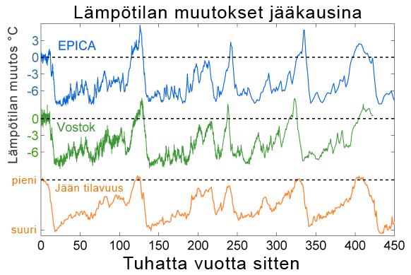 Ice Age Temperature-fi