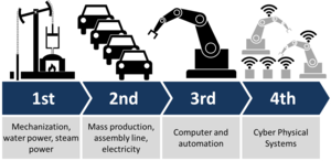 Industry 4.0 - Industrial revolutions and future view