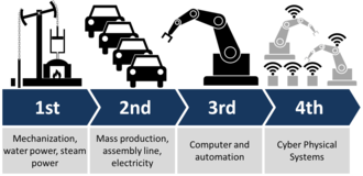 Digital Revolution - Industrial revolutions and future view