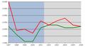 Inflazione Italia1996-2005.png