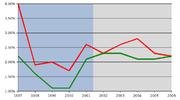 L'inflazione italiana (rosso) e quella europea (verde) a confronto