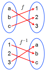 A function ƒ and its inverse ƒ–1. Because ƒ maps a to 3, the inverse ƒ–1 maps 3 back to a.