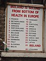 Ireland is second from bottom of health in Europe.jpg
