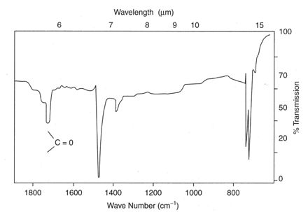 IR spectrum showing carbonyl absorption due to UV degradation of polyethylene Irspec2.jpg