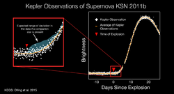 KeplerSpaceTelescope-SupernovaKSN2011b-20150520
