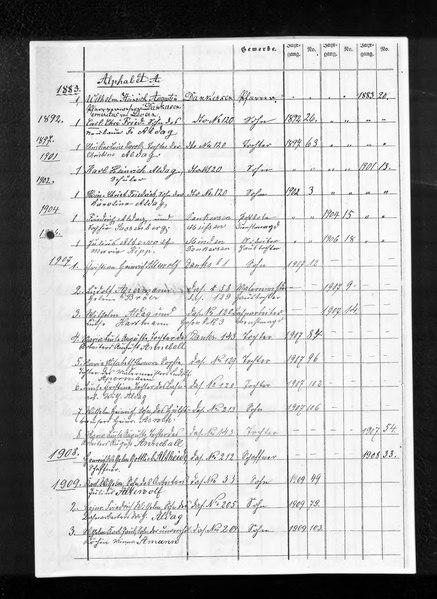 File:Kombiniertes Namensverzeichnis zu den Geburts-, Heirats- und Sterberegistern des Standesamtes Dankersen, 1874 (4. Quartal) bis 1938, Teil 1 (A bis L).djvu