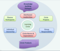 Learningcirclemodel.tiff