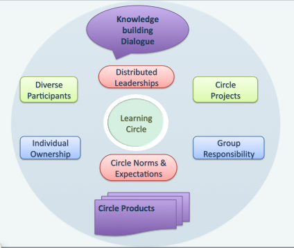 File:Learningcirclemodel.tiff