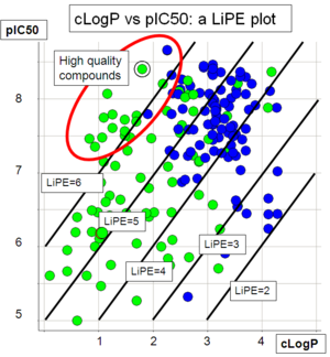 Lipophilic efficiency - A plot of LogP vs pIC50 for 2 series of compounds (series 1: green dots, series 2: blue dots). Diagonal lines represents areas of equal LiPE. Analysis of this LiPE plot shows that series 1 includes many compounds with a high LiPE, and thus may represent a better lead series for further optimization.