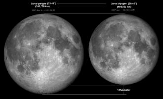 Orbit of the Moon - Comparison of the Moon's apparent size at lunar perigee–apogee