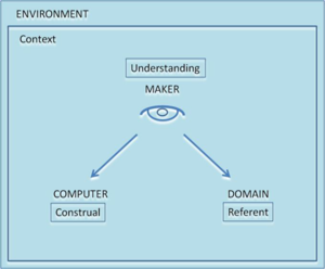 Empirical modelling - Figure 1 Making a construal