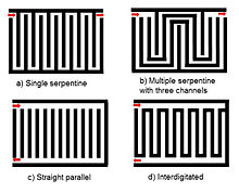 Flow distribution in manifolds - Wikipedia