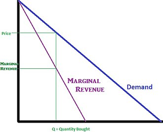 Monopoly price - Image: Marginal Revenue