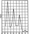 Marie Curie - L'isotopie et les éléments isotopes, 1924 (page 127 crop).jpg