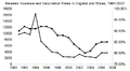Measles incidence and vaccination England & Wales 1991-2007.png