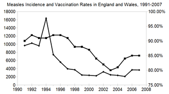 MMR vaccine and autism - Measles incidence (lower curve) and vaccination rates (upper curve) in England and Wales, 1991–2007.