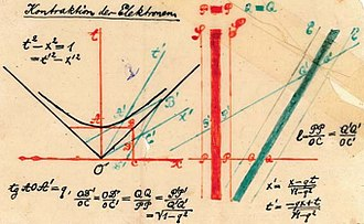 Spacetime - Figure 1-4. Hand-colored transparency presented by Minkowski in his 1908 Raum und Zeit lecture.