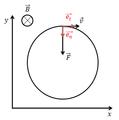 Mouvement électron sous champ magnétique.png