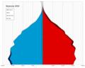 Myanmar single age population pyramid 2020.png