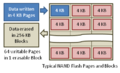 NAND Flash Pages and Blocks.png