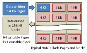 300px NAND Flash Pages and Blocks Israel Hotbed For Flash Innovation