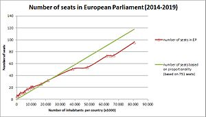 Apportionment in the European Parliament - Number of seats in EP 2014-2019 versus number of inhabitants, showing difference with proportionality.