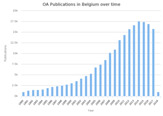 Open access in Belgium research in and of Belgium that is online and free to read and reuse