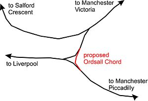 Northern Hub - A diagram showing the Ordsall Chord.