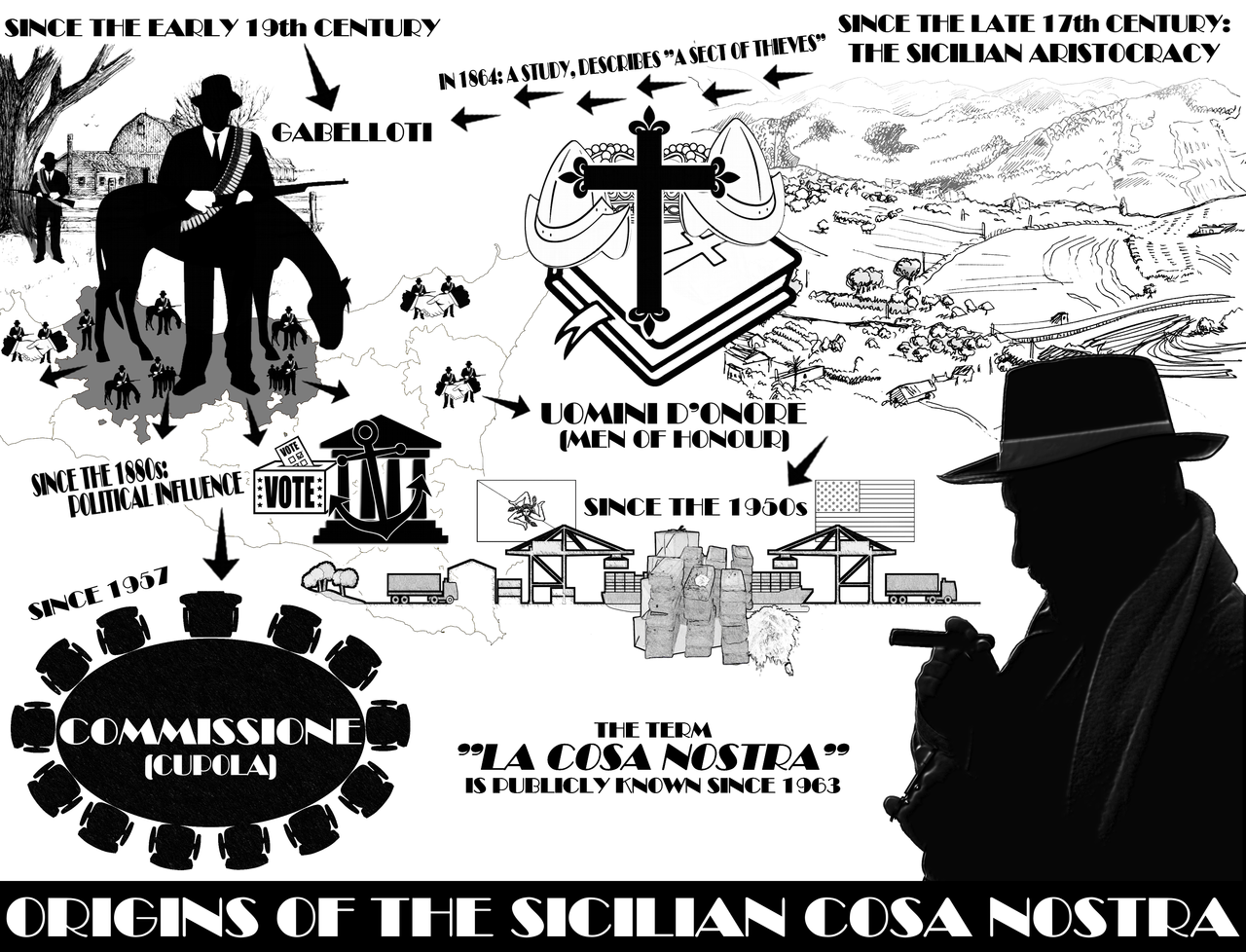 Origins of the Sicilian Cosa Nostra.png