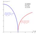 Pendule élastique vertical à oscillations transversales - diagramme de pulsation de petites oscillations.png