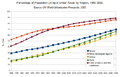 Percentage of Population Living in urban areas 1950-2050.png
