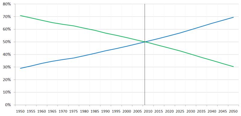 File:Percentage of World Population Urban Rural.PNG