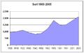 Poblacion-Sort-1900-2005.png