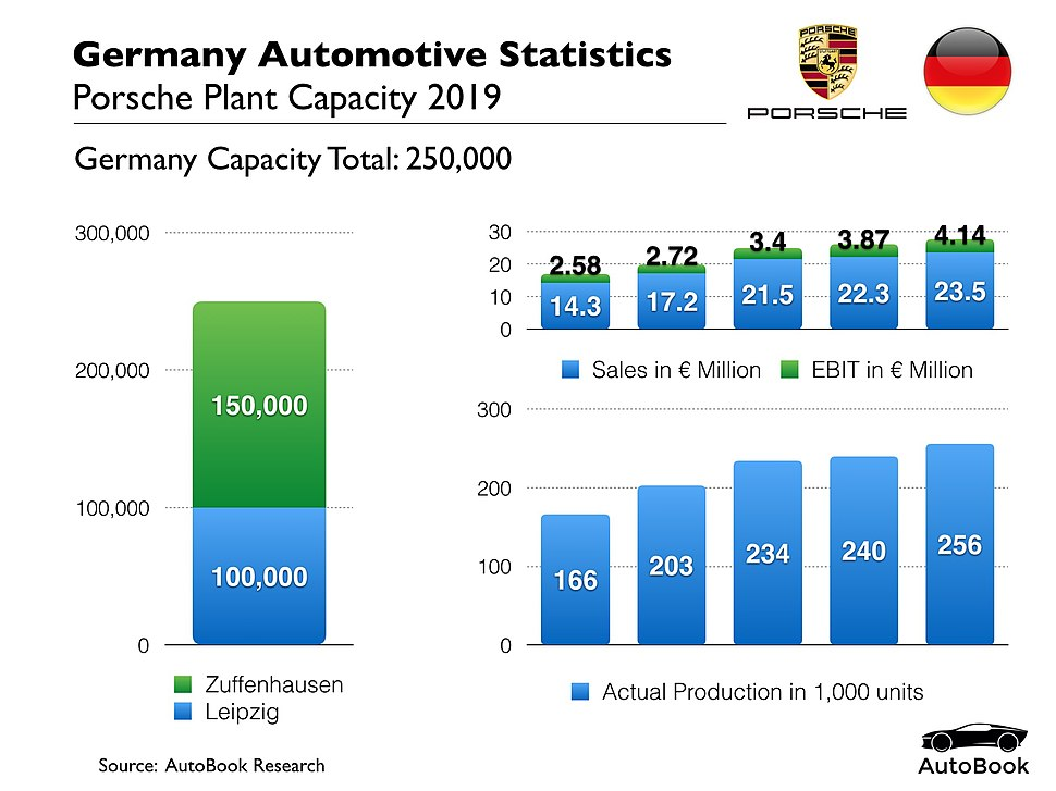 Porsche Production Statistics 2018
