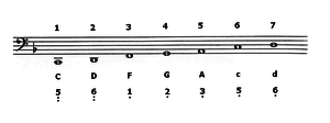 Guqin tunings - The standard scale of the guqin