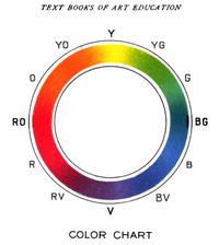 A 1904 color wheel based on red/yellow/blue primaries, and orange/green/violet secondaries