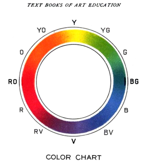 A 1904 red, yellow, blue color circle