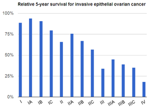 Stage 4 Ovarian Cancer Survival Rate