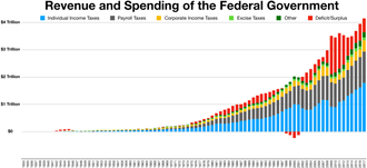 Deficit reduction in the United States - Revenue and Spending of the Federal Government History