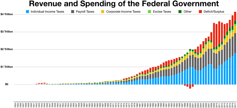 Revenue and Spending of the Federal Government