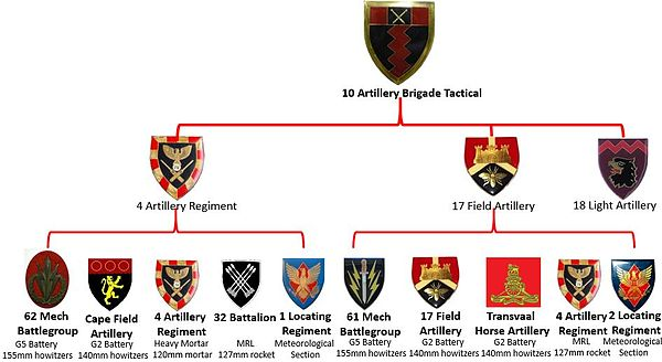 SADF 10 Artillery Brigade Tactical Structure Angola